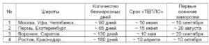 Таблица ХОЛОД